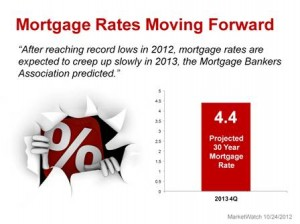 Bar chart of projected interest rate increase